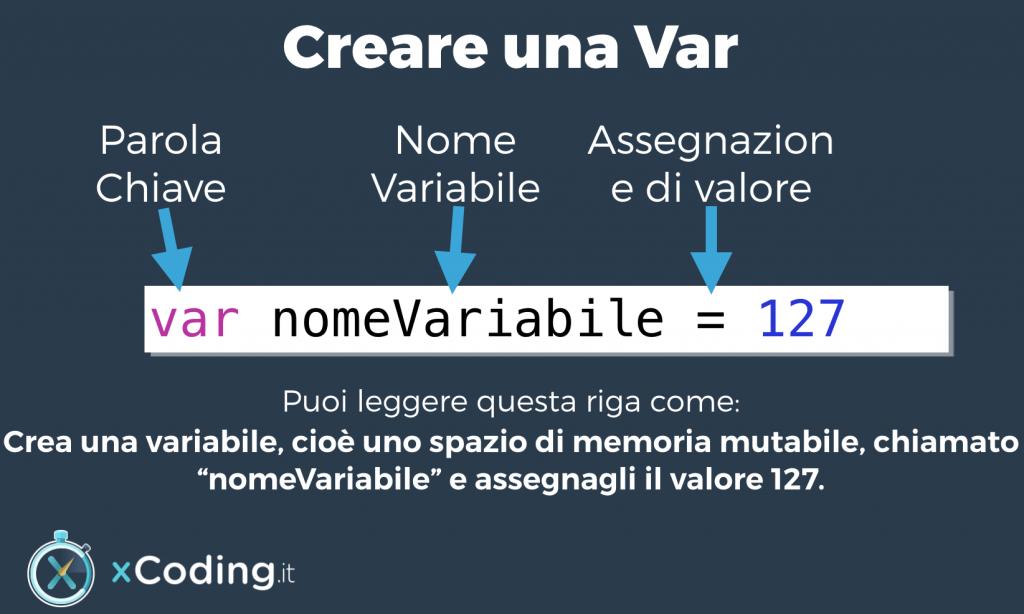 Creare una variabile con il linguaggio swift