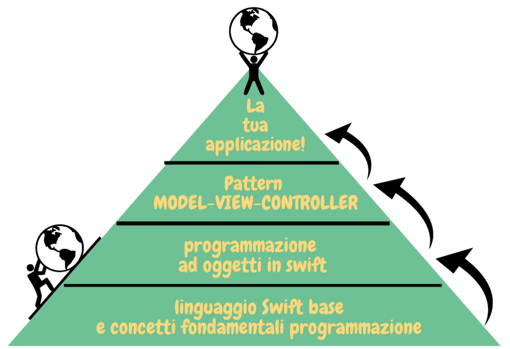 la piramide del buon programmatore