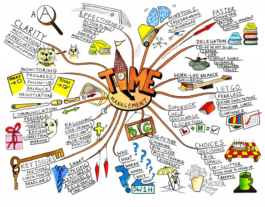 mappa mentale o mind map