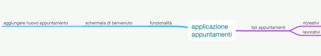caratterizzazione mindmap applicazione