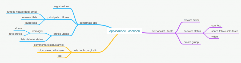 mind map app facebook