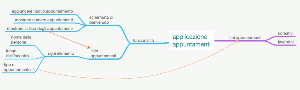 mindmap applicazione appuntamenti semi completa