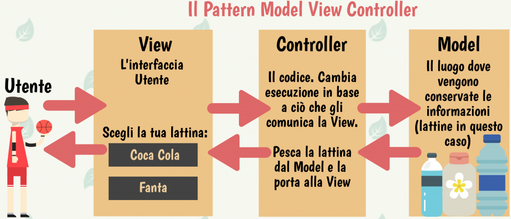 Il Pattern Model View Controller
