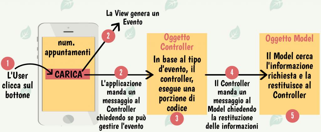 Il pattern model view controller. L'invio di messaggi ed eventi