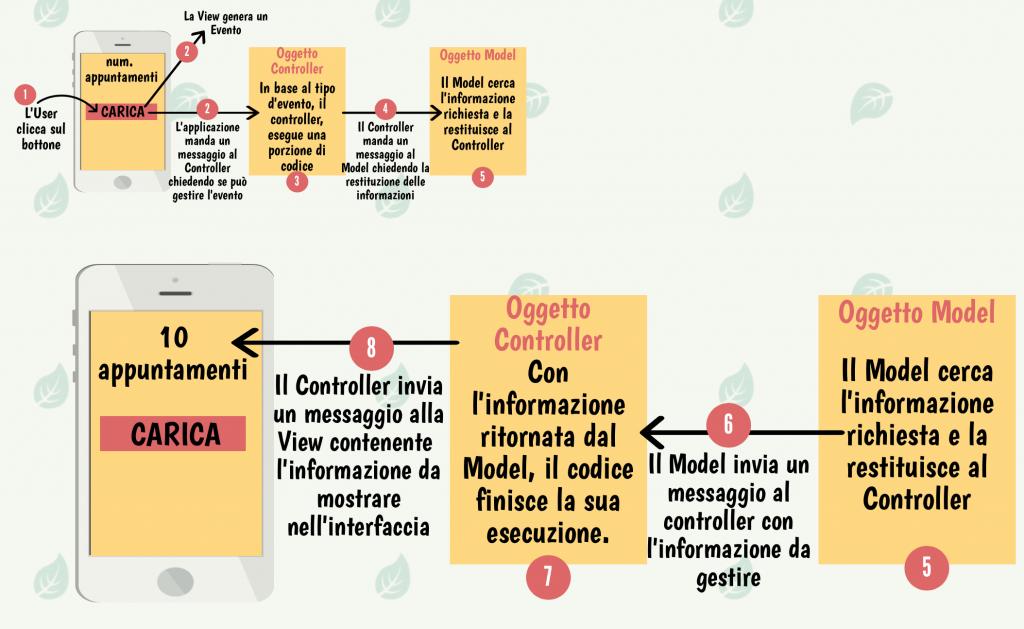 Pattern MVC. Sistema di eventi e messaggi tra i componenti