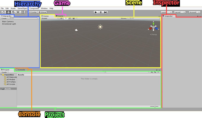 guida interfaccia di Unity 3d