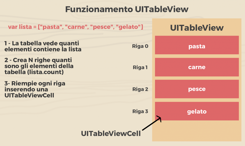 Funzionamento UITableView