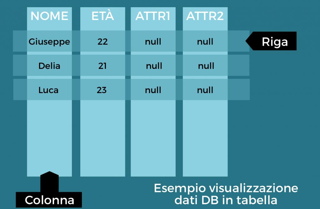 Visualizzazione dati DB tabella