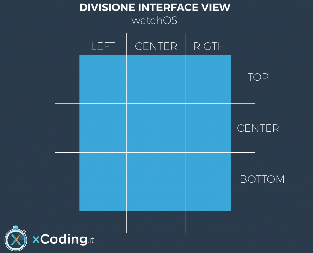 Divisione Interface View watchOS app