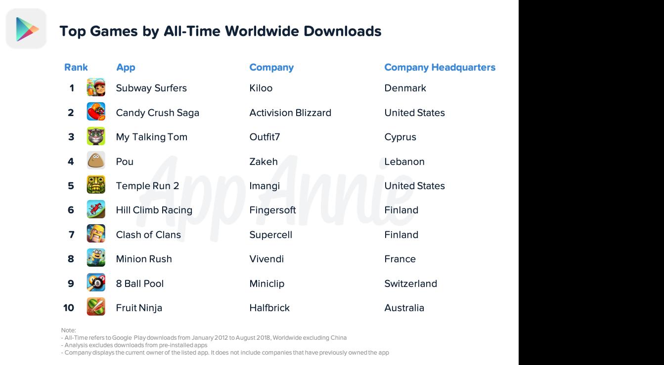 I 10 giochi più scaricati di sempre su Google Play