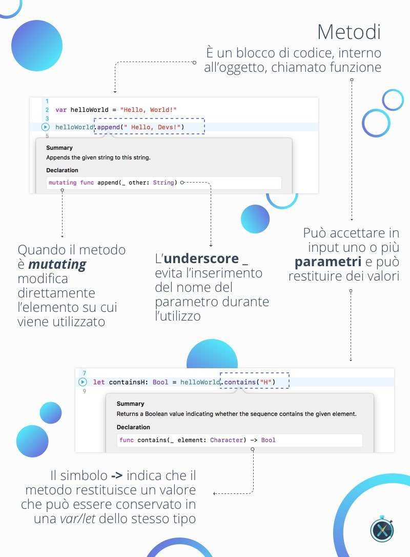Metodi come utilizzarli linguaggio swift