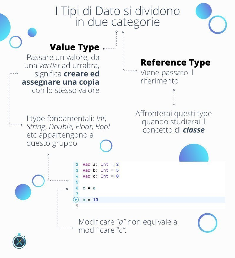 Value Type e Reference Type, introduzione linguaggio Swift